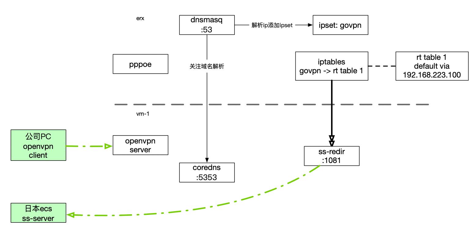 家庭网络图